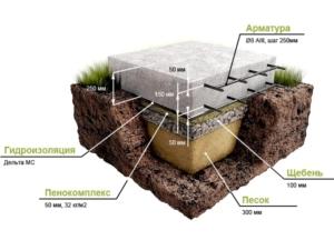 Как устроен плитный фундамент
